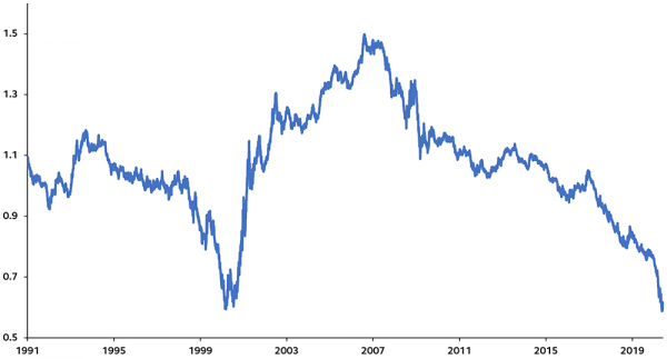 Russell 1000 Value Index(Russell 1000 Growth Index (Ab Januar 1991) (Quellen Bloomberg, Principal Global Investors. Stand 5. Juni 2020.)