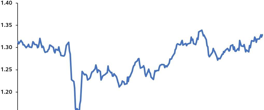 Quellen: Bloomberg, Principal Global Investors. Stand: 20. November 2020