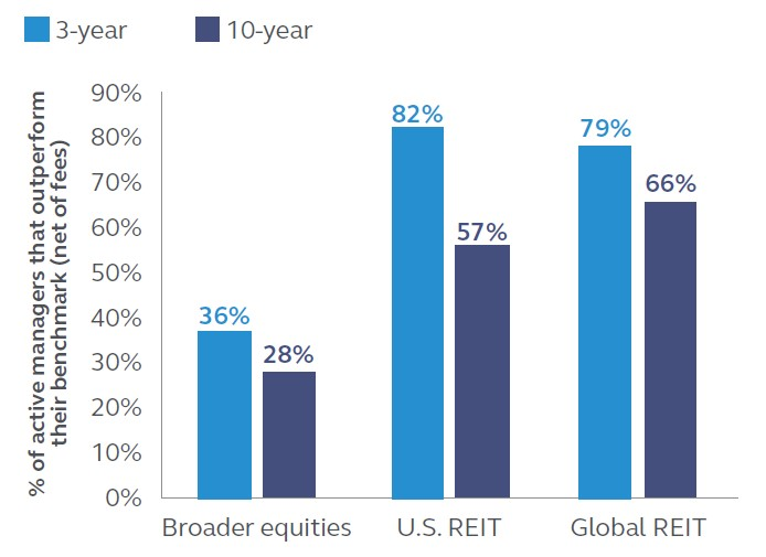 Aktiv gemanagte Investmentfonds, die ihre Benchmarks (nach Kosten) übertreffen, in Prozent der Fonds der jeweiligen Kategorie1)