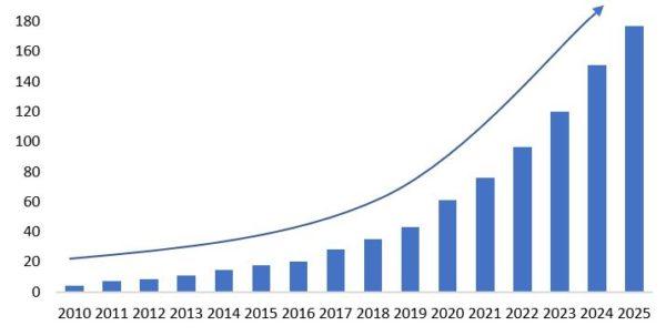 Prognostiziertes weltweites Datenvolumen in Zetabyte